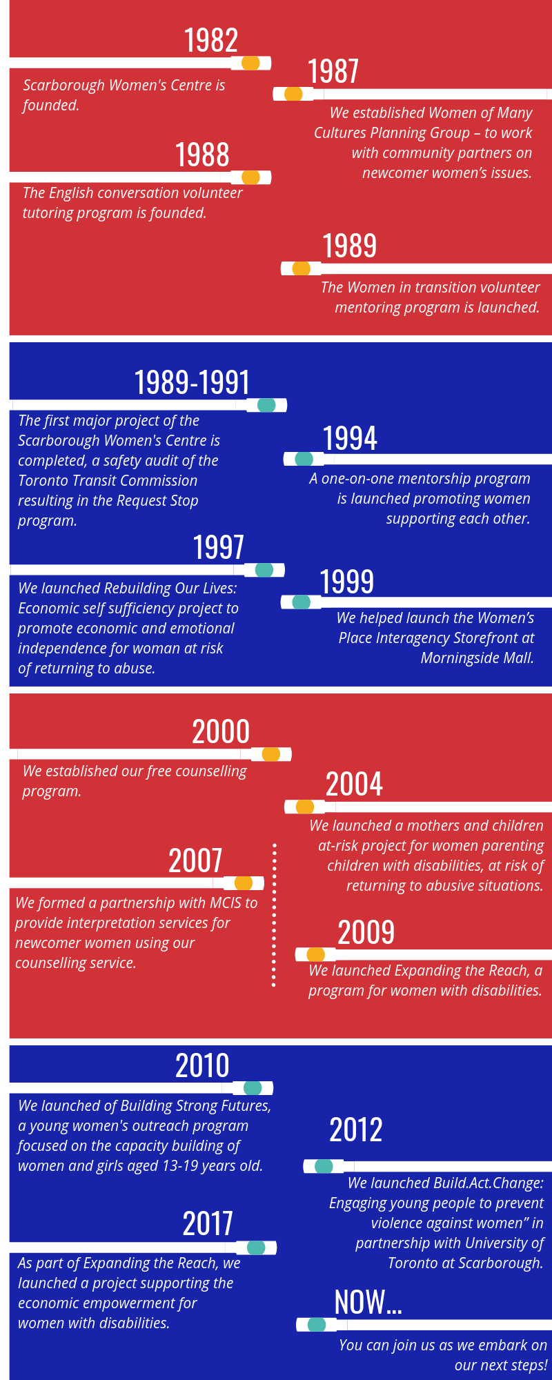 Image of Scarborough Women's Centre timeline and history. PDF linked above. Alternate formats available on request,